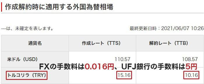 三菱UFJ銀行のトルコリラの外貨預金の手数料