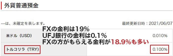 三菱UFJ銀行のトルコリラの外貨預金金利は0.1%