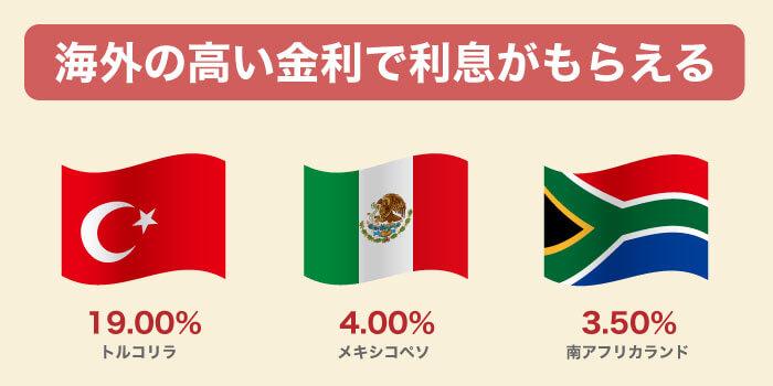 高金利通貨はトルコリラ、メキシコペソ、南アフリカランド